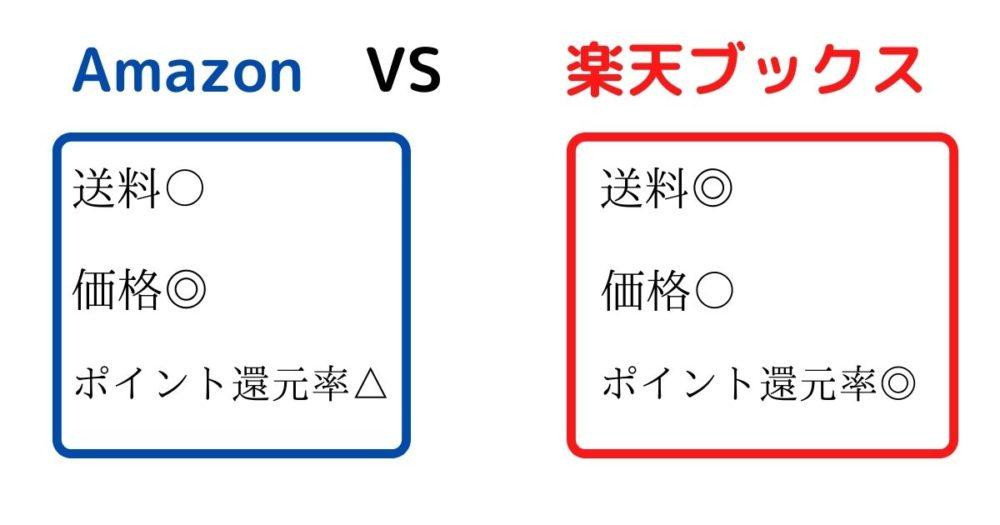 Amazon VS 楽天ブックス